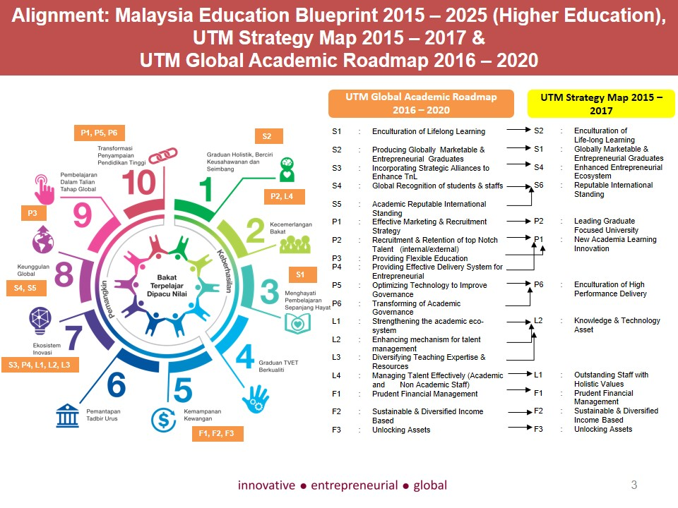 Utm global academic roadmap 2016 2020 office of deputy vice facebook malvernweather Image collections