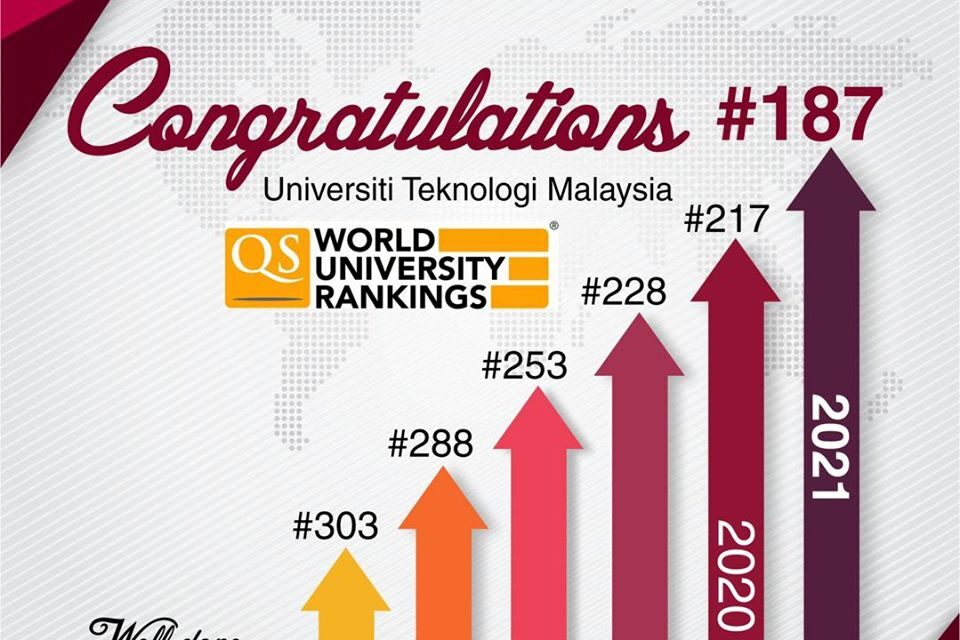 Qs World University Rankings 2021 Utm Made It To Top 200 Department Of Deputy Vice Chancellor Research Innovation