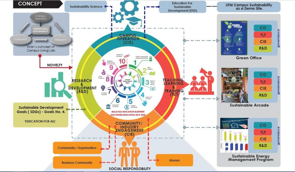 Campus living learning laboratory this framework align with the malaysia educational blueprint meb the decade of education for sustainable development desd 2005 2015 and sustainable malvernweather